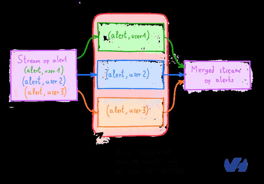 Handling OVH's alerts with Apache Flink | OVHcloud Blog