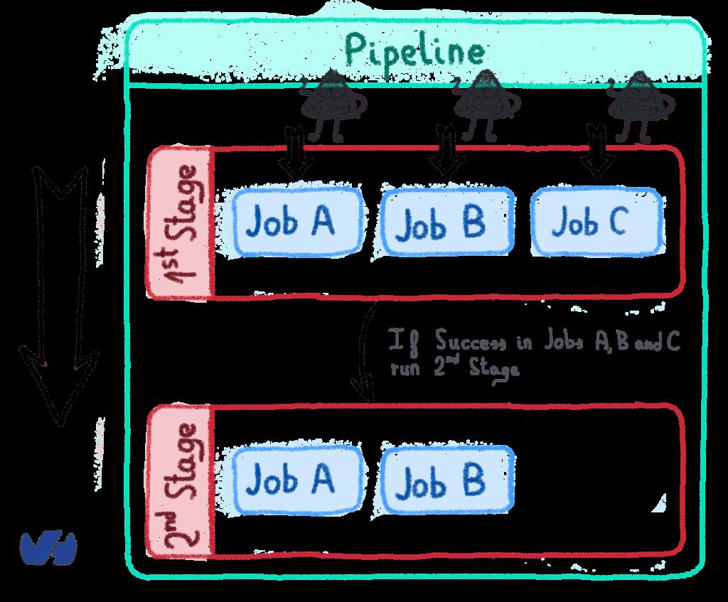 CDS Pipeline
