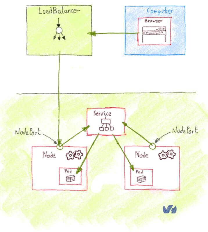 Getting external traffic into Kubernetes - ClusterIp