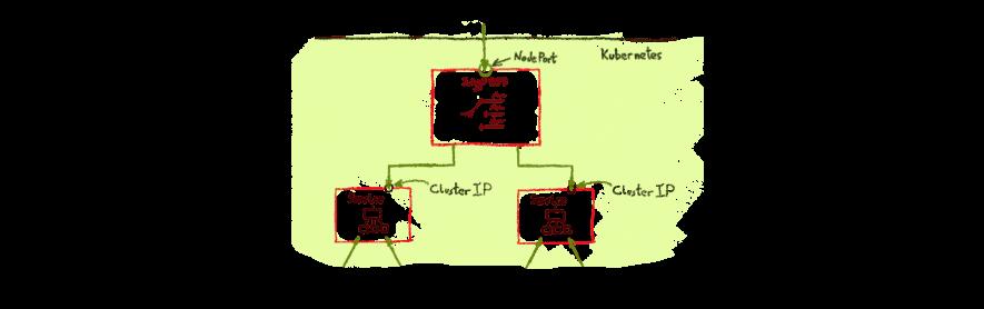 Getting external traffic into Kubernetes - ClusterIp, NodePort, Load Balancer, and Ingress