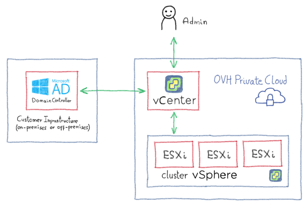 FEDERATION - Logical diagram