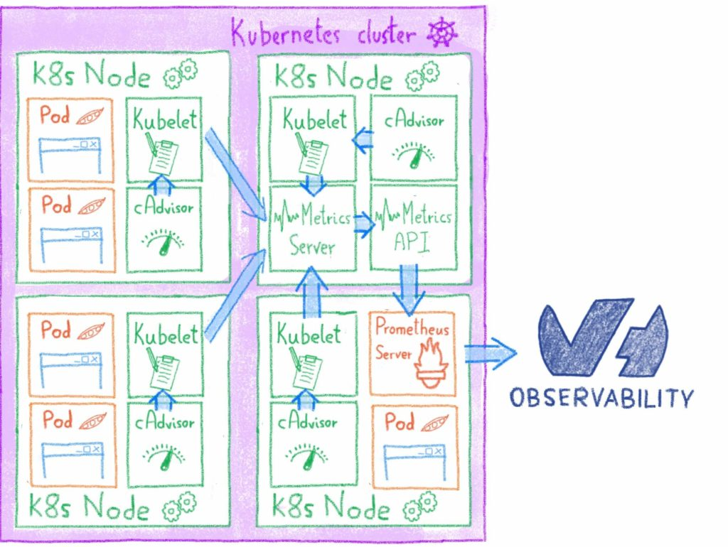 How to monitor your Kubernetes Cluster with OVH Observability