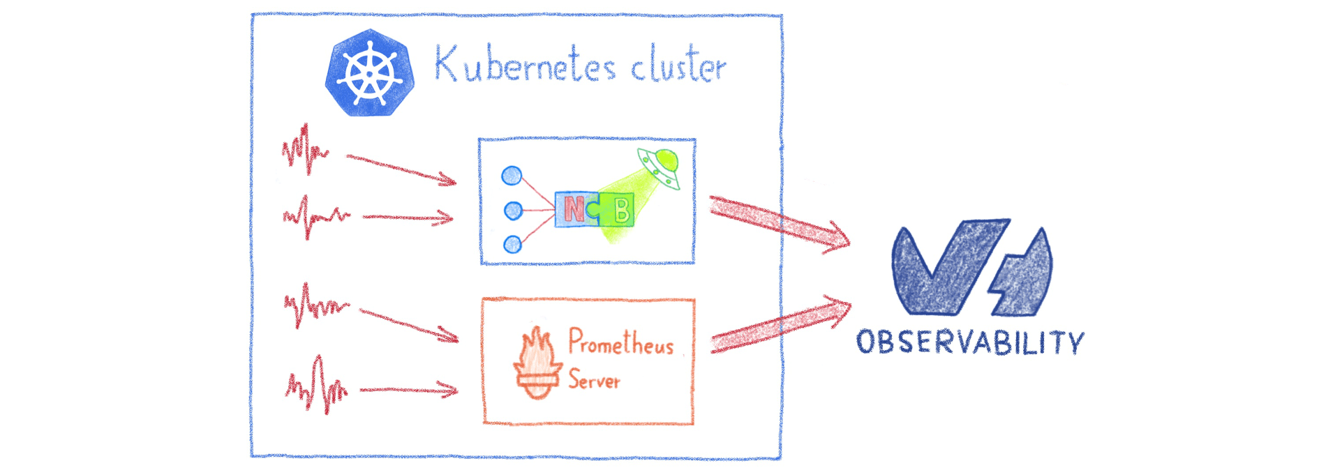 How to monitor your Kubernetes Cluster with OVH