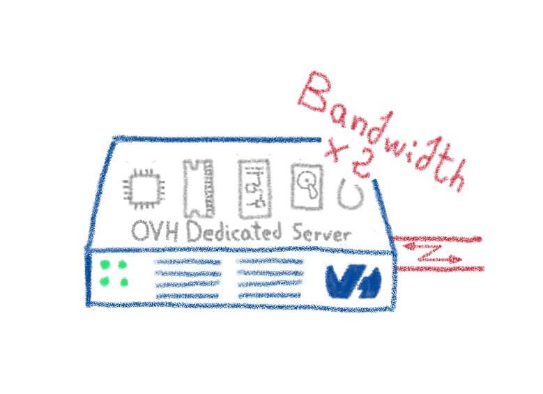 2019-03-27 - Dedicated servers : twice the bandwidth for the same price