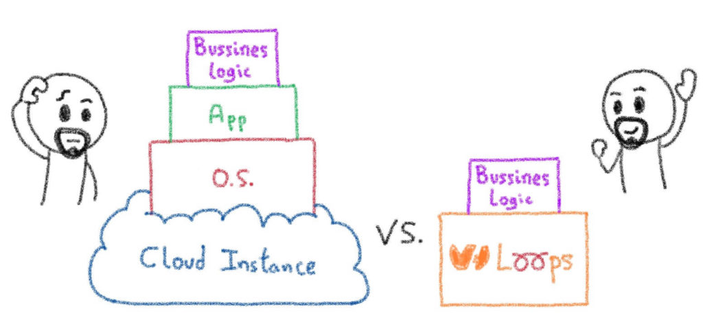 Running business logic over Loops