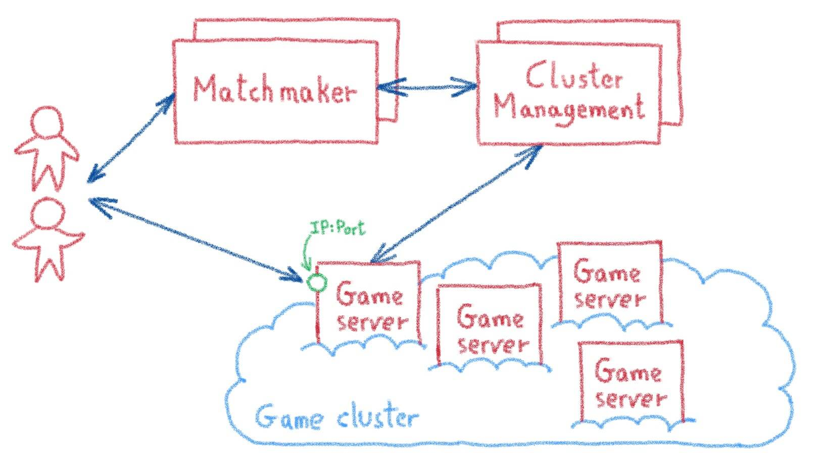 Matchmaking server