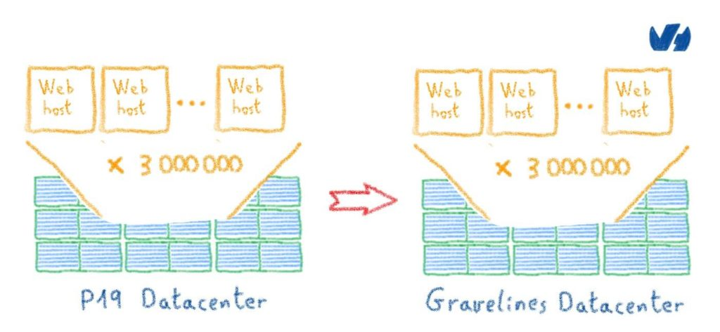 Web hosting: migrating 3 million websites