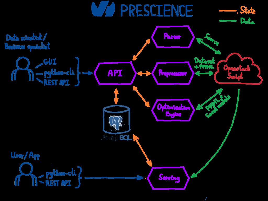 Prescience: Introducing OVH's Machine Learning Platform | OVHcloud Blog