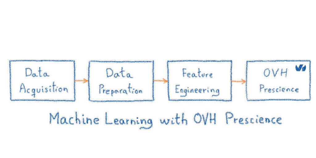 Machine Learning with OVH Prescience
