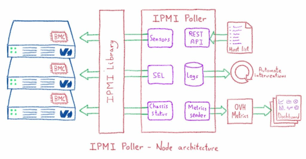 Alerting based on IPMI data collection | OVHcloud Blog