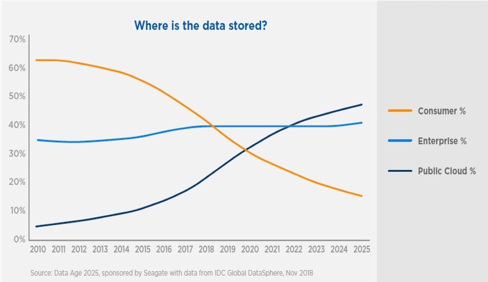 Where is the data stored?