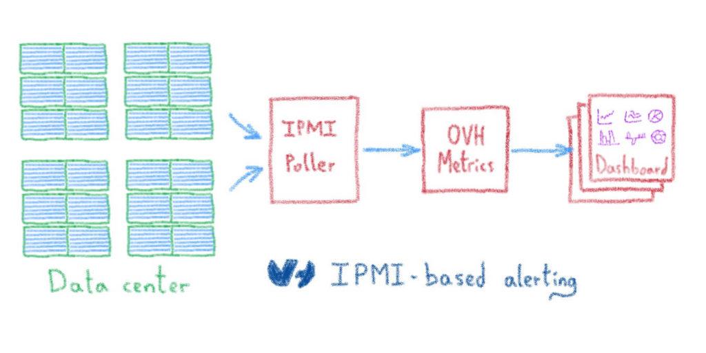 IPMI-based alerting