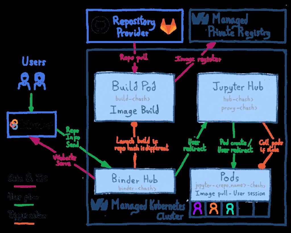 MyBinder Architecture