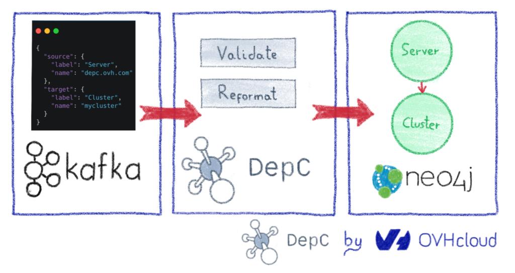 DepC principle