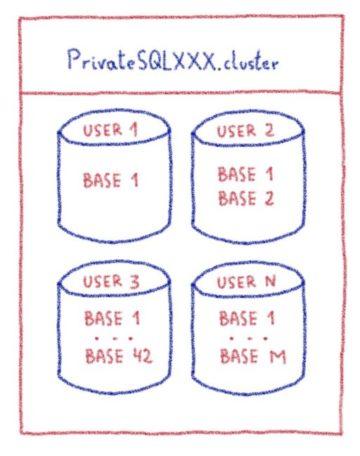 PrivateSQL