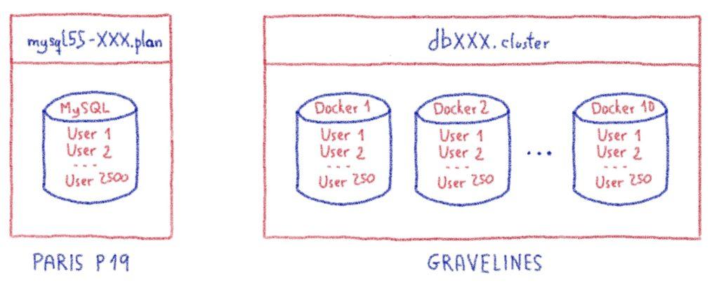 SharedSQL