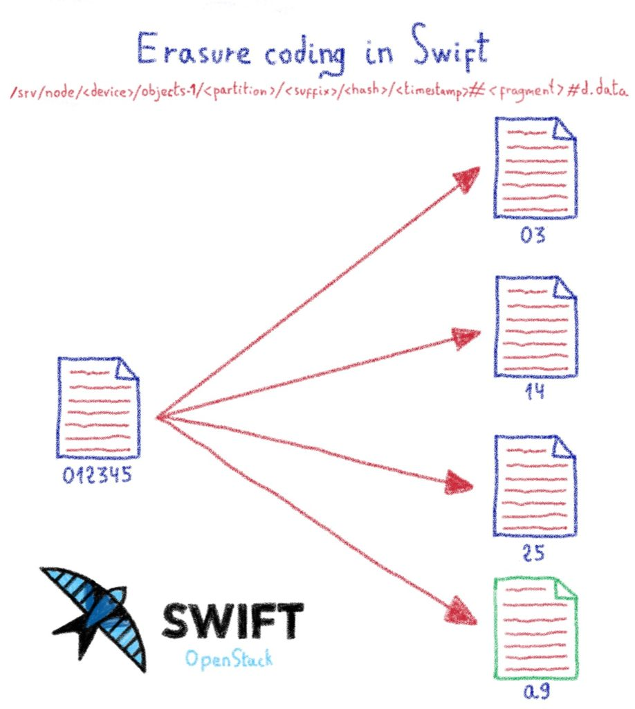 Erasure coding in Swift