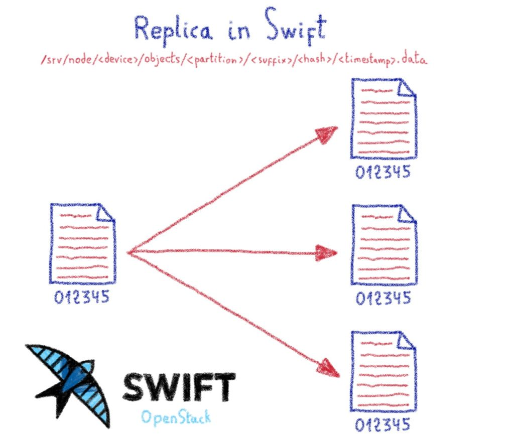 Replica in Swift