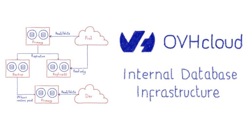 Internal database architecture