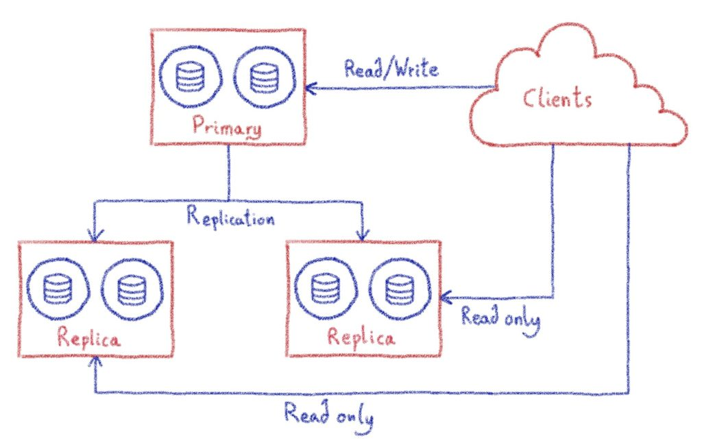 Internal database cluster architecture