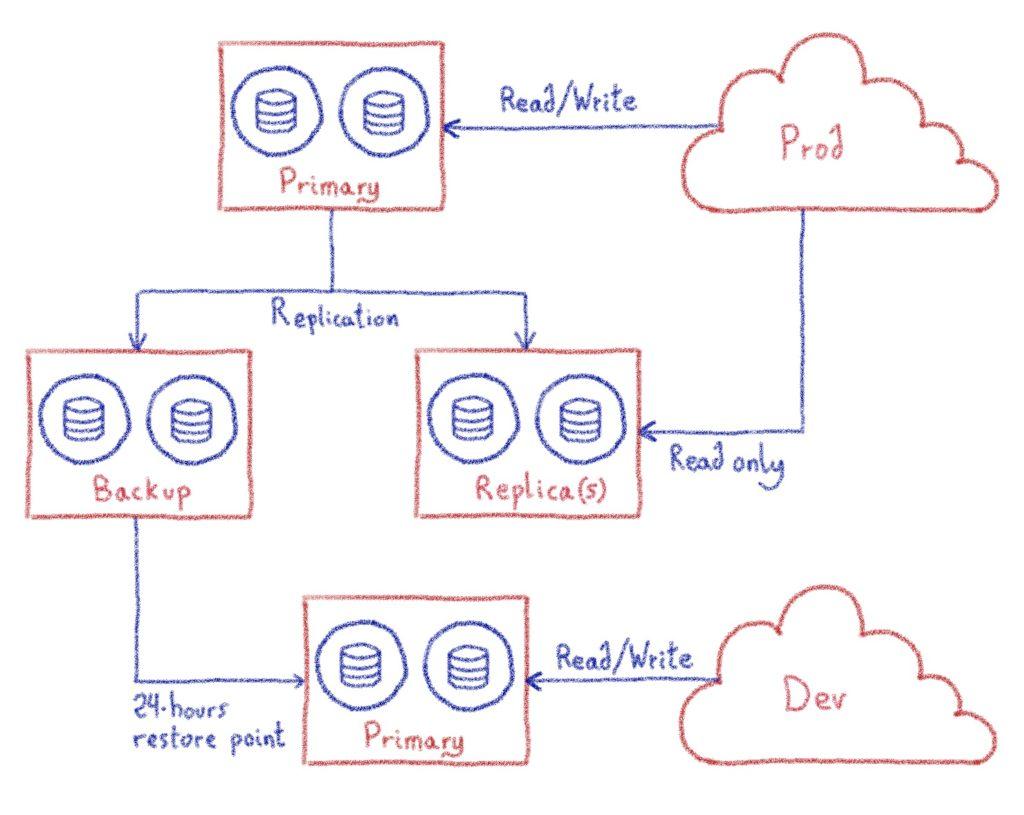 Internal database cluster backup and Dev use