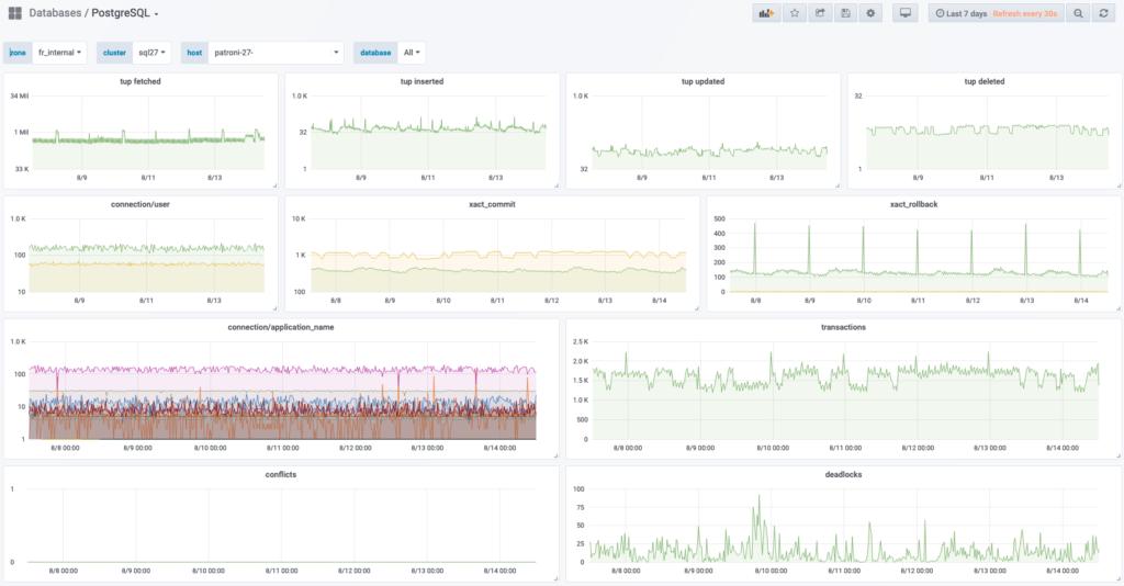 Internal database monitoring
