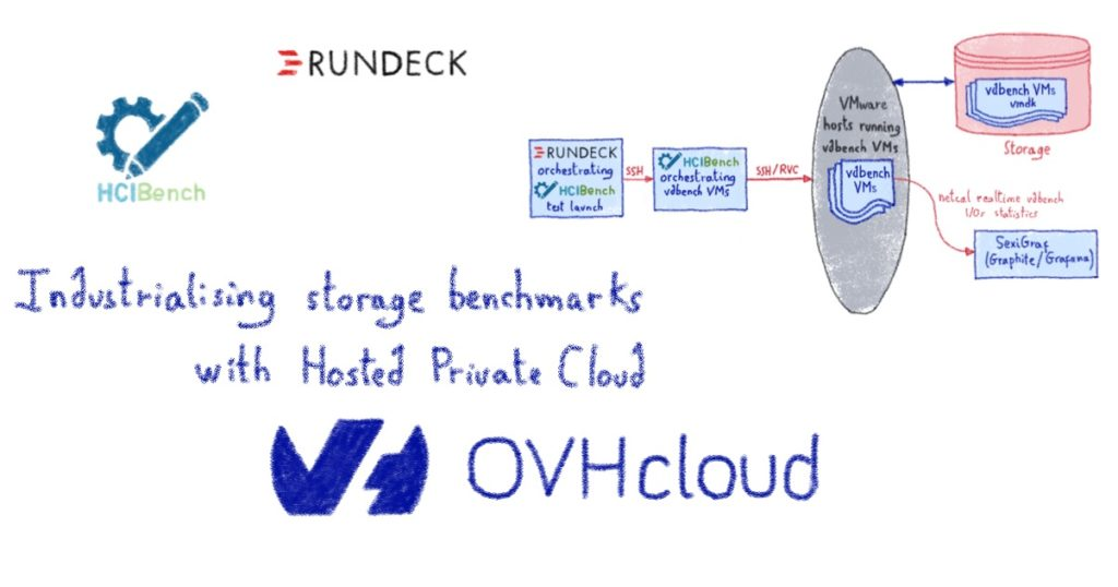 Industrialising storage benchmarks with Hosted Private Cloud from OVHcloud