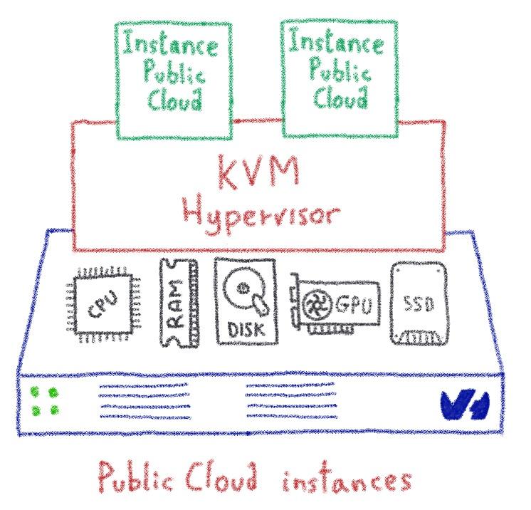 Public Cloud Instances