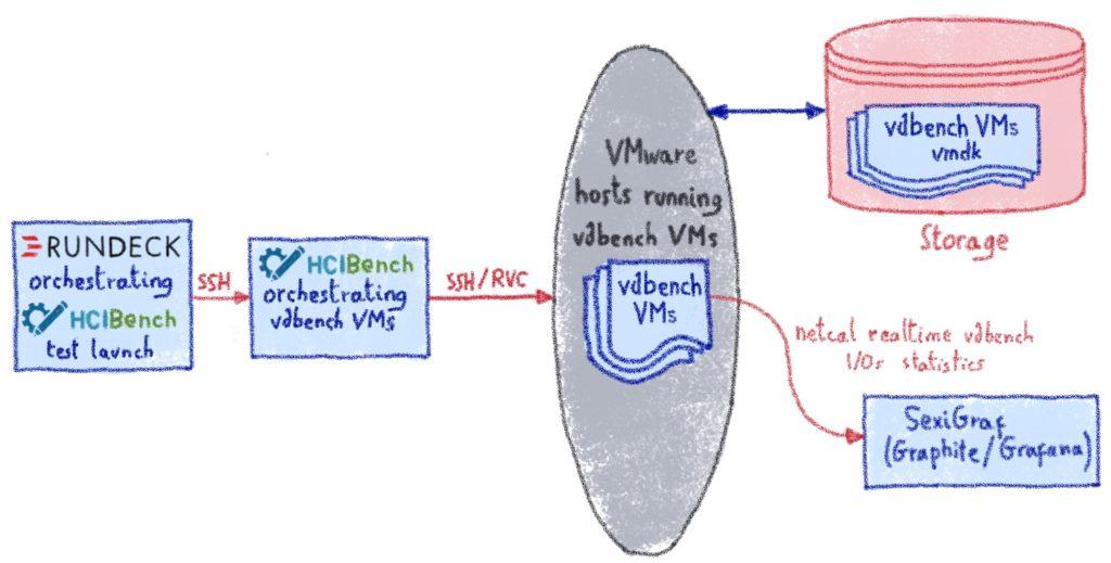 Industrialisation of HCIbench runs with Rundeck scheduler