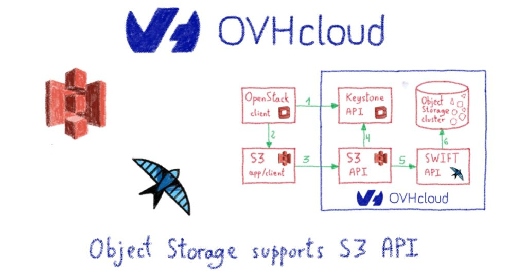 OVHcloud Object Storage clusters support S3 API