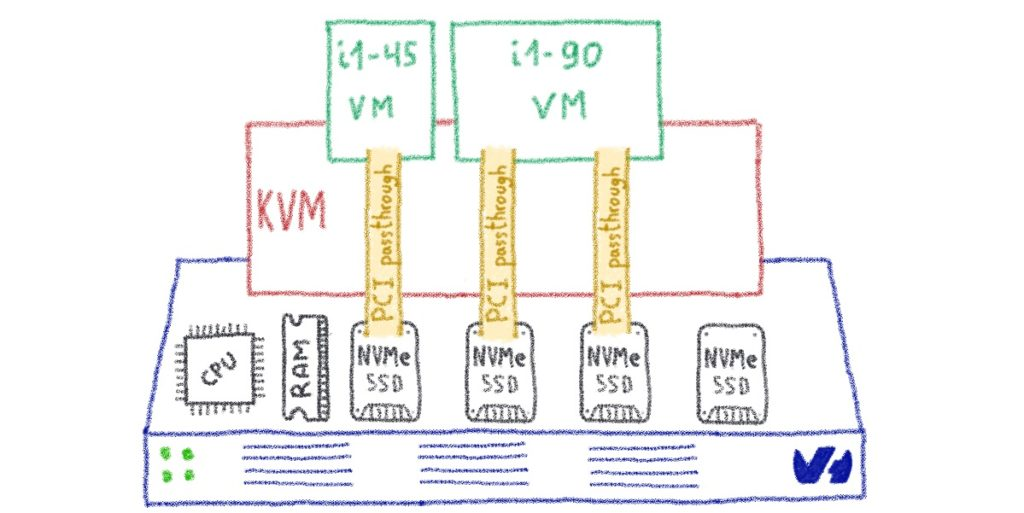 Instances benefit from NVMe architecture