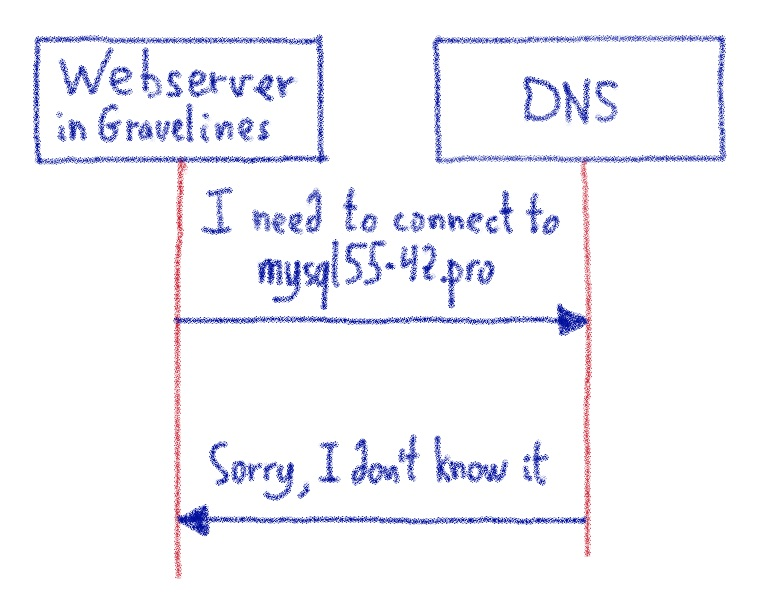 DNS errors on calls from Gravelines to Paris
