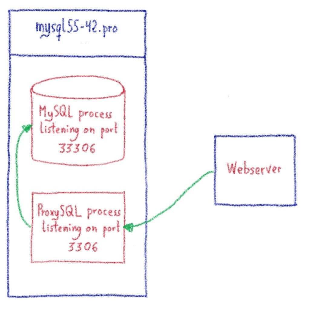 Using ProxySQL