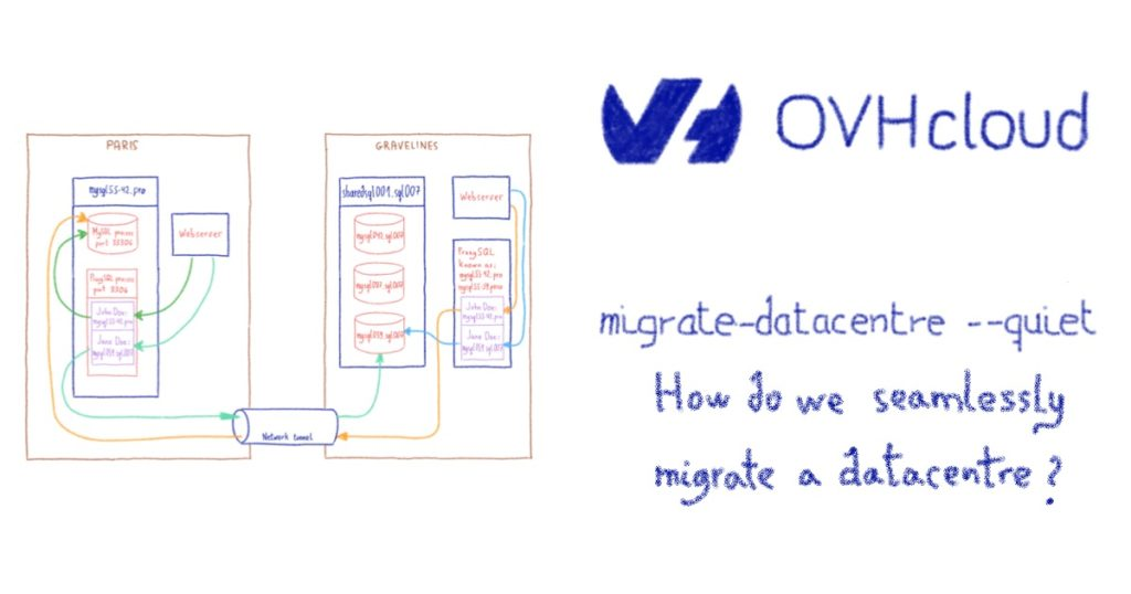 migrate-datacentre --quiet: How do we seamlessly migrate a datacentre?