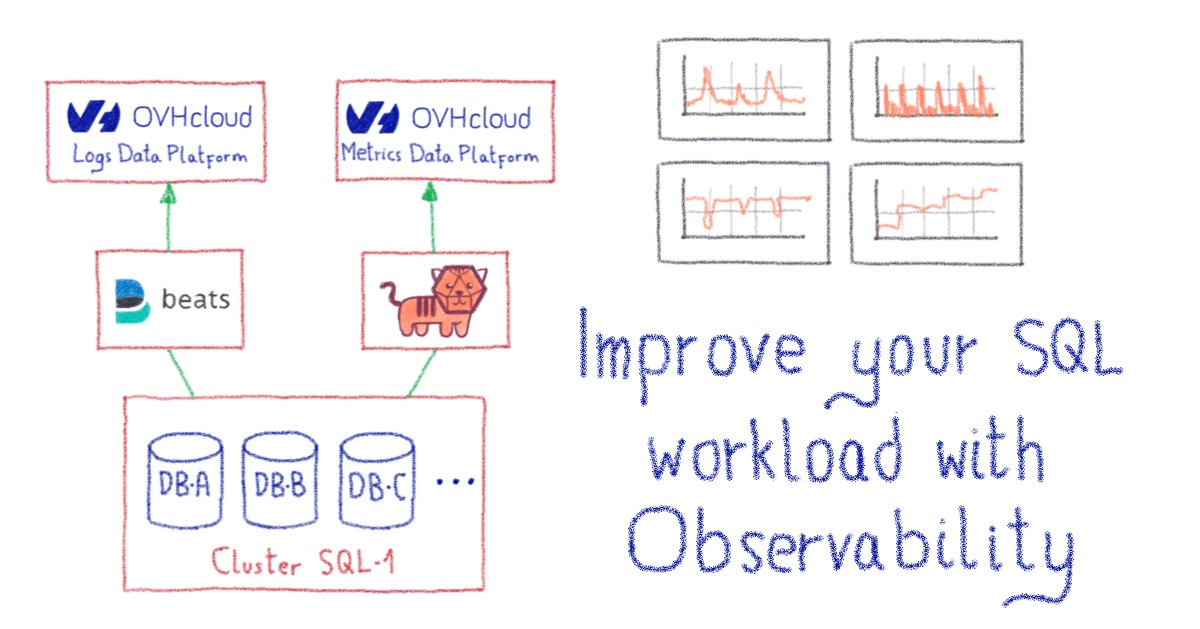 Improve your SQL workload with observability | OVHcloud Blog