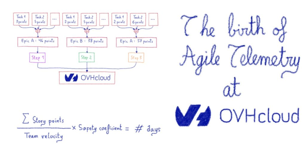 The birth of agile telemetry at OVHcloud.