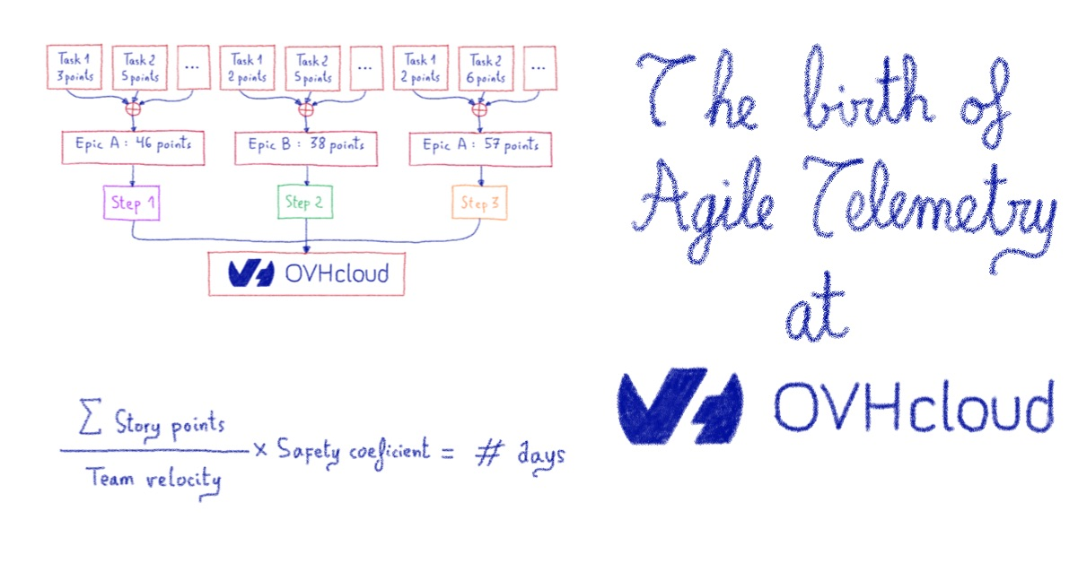 The birth of agile telemetry at OVHcloud – Part I
