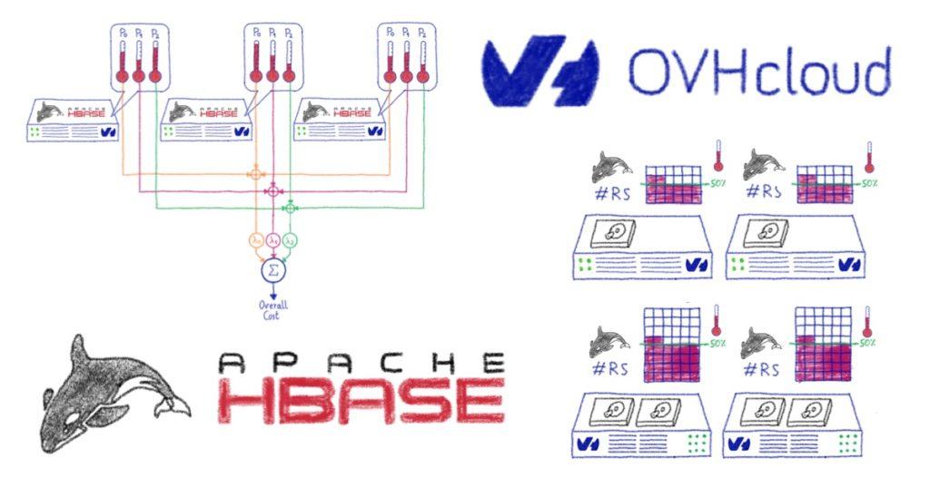 Contributing to Apache HBase: custom data balancing