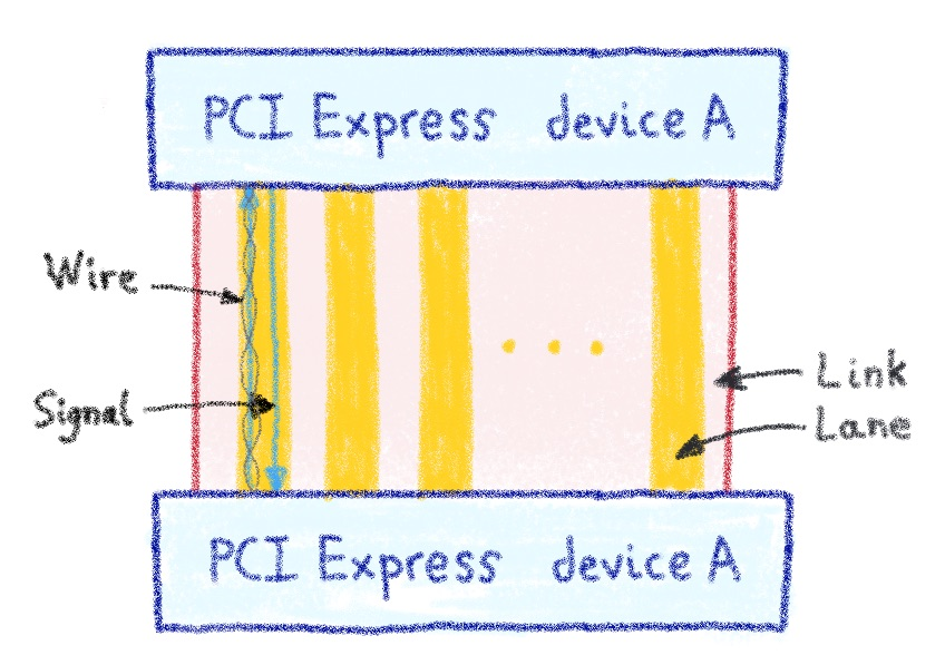 2 PCI Express Devices with its interconnexion