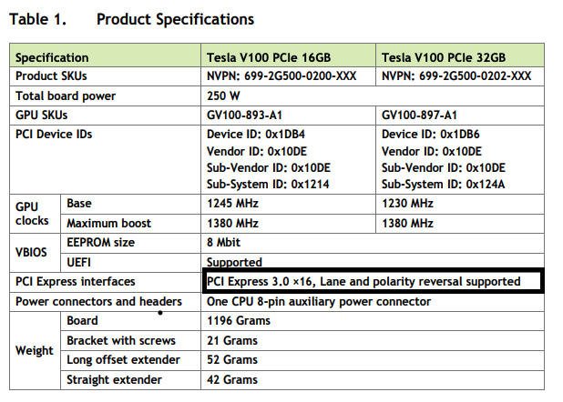 Extract from NVidia V100 product specification sheet