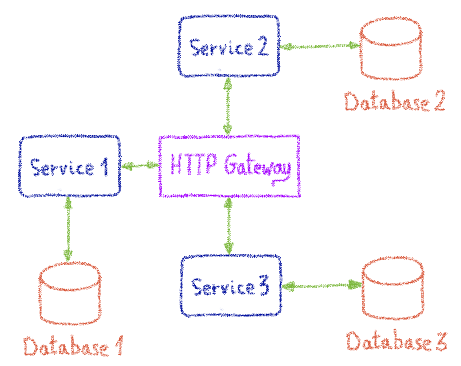 Microservice architecture at OVHcloud