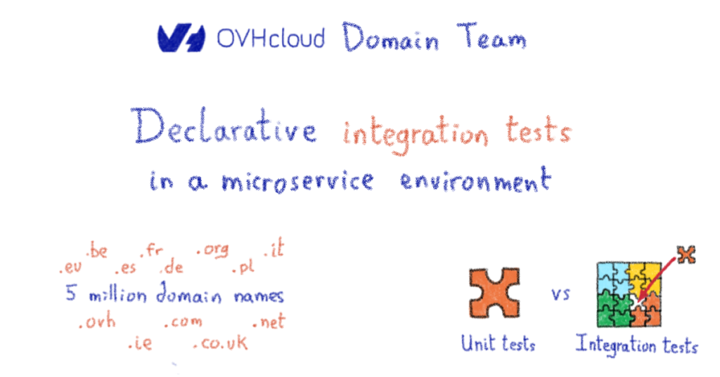 Declarative integration tests in a microservice environment