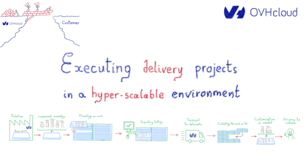 Executing delivery projects in a hyper-scalable environment