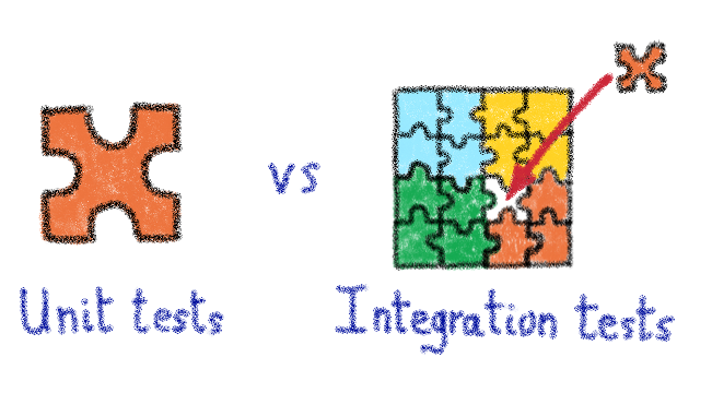 Unit tests vs Integration tests