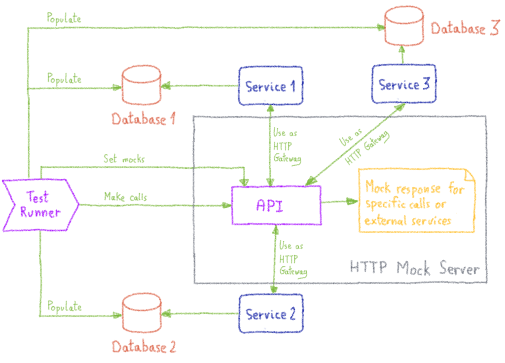 Integration test workflow