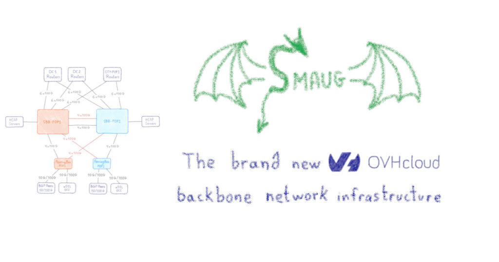 SMAUG, the brand new OCHcloud backbone network infrastructure