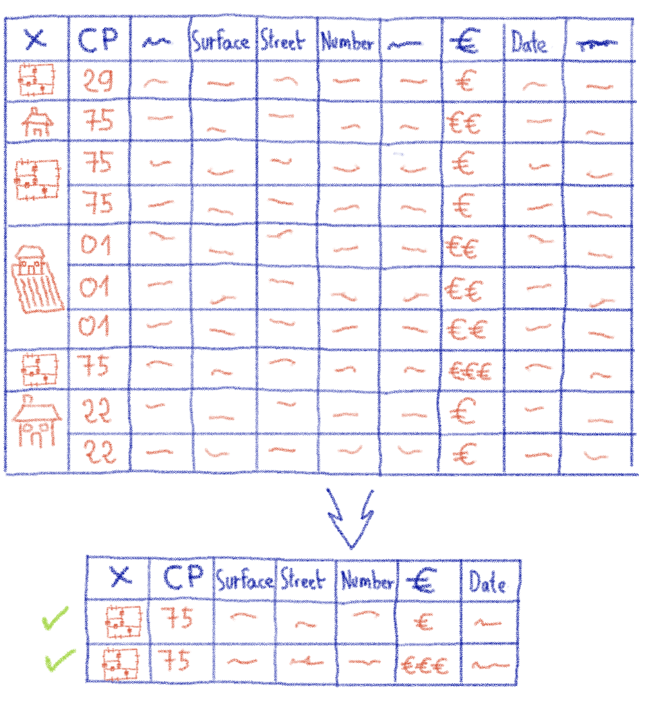 Cleaning data layout