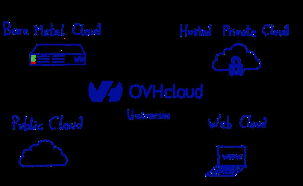 OVHcloud Universes