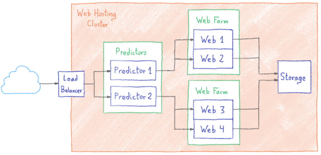 Organisation of our web hosting clusters
