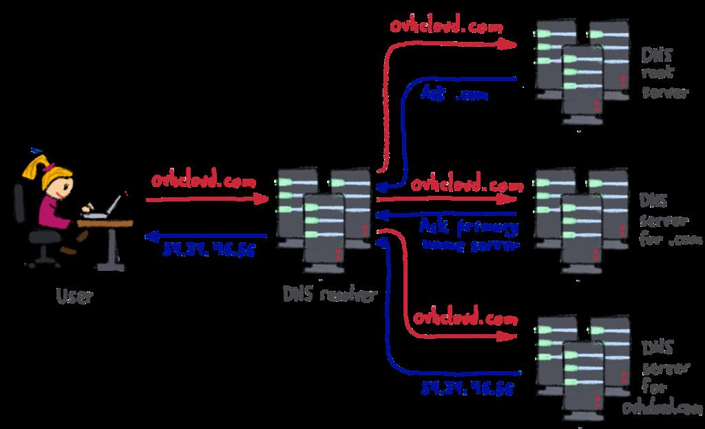 DNS request